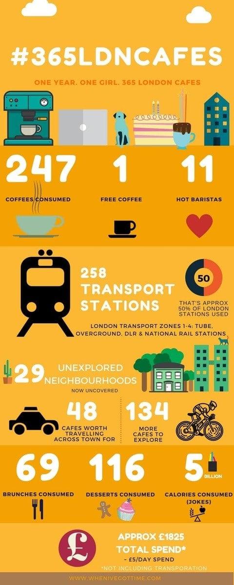 Project #365LDNCafes – 365 London Cafes in 365 Days By Alexandra Kalinowski
