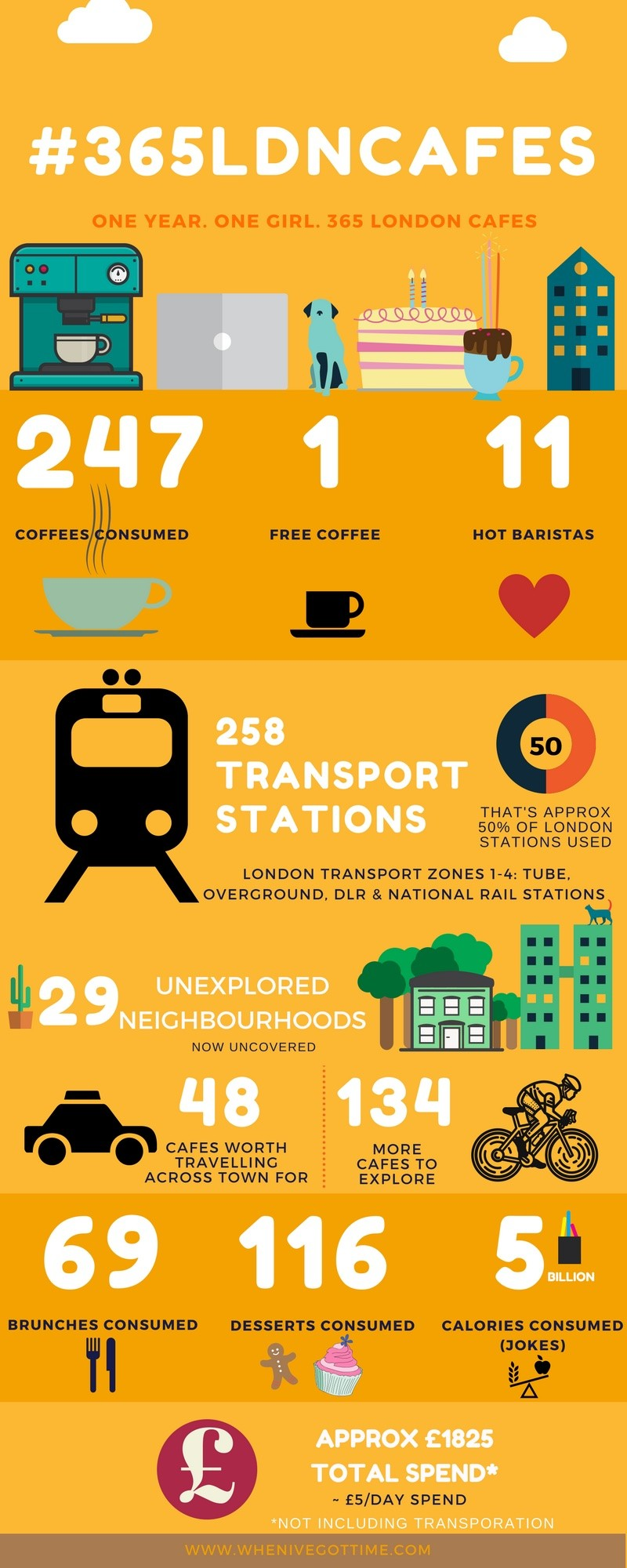 #365LDNCafes - 365 London Cafes in 365 Days By Alexandra Kalinowski